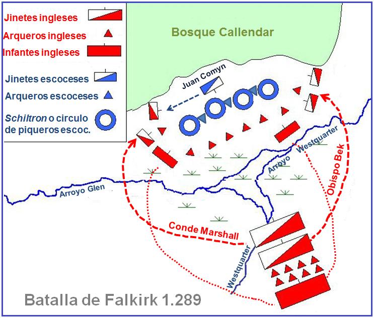 Batalla de Falkirk 1.289. Despliegue de fuerzas